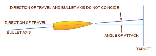 Bullet Angle of Attack