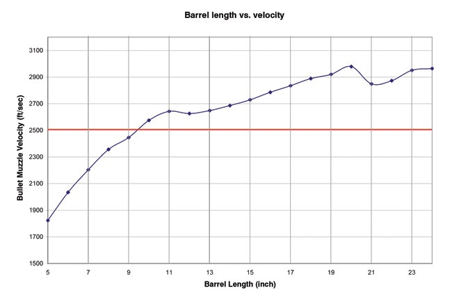 5.56 Barrel Length vs Velocity